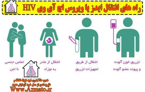 راه های انتقال اچ ای وی